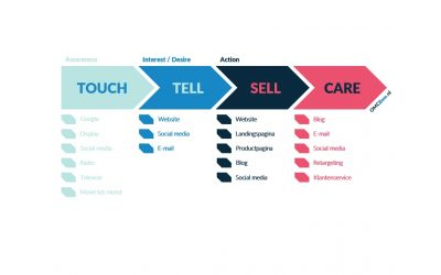 Wat is het belang van een customer journey-model?