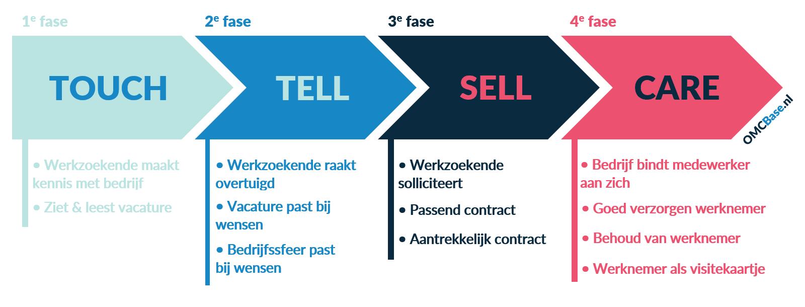 Het employer journey-model laat zien welke fases de werkzoekende doorloopt van het lezen van de vacature tot werkzaam zijn voor het bedrijf
