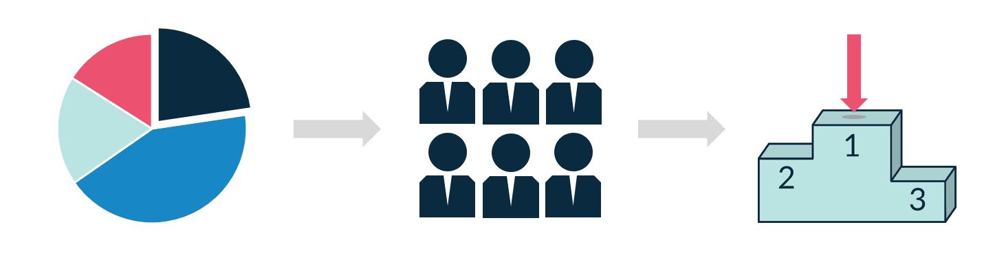 Met een product-marktcombinatie bepaal jij hoe je een bepaalde doelgroep gaat aanspreken en welke doelen je daarmee wilt bereiken