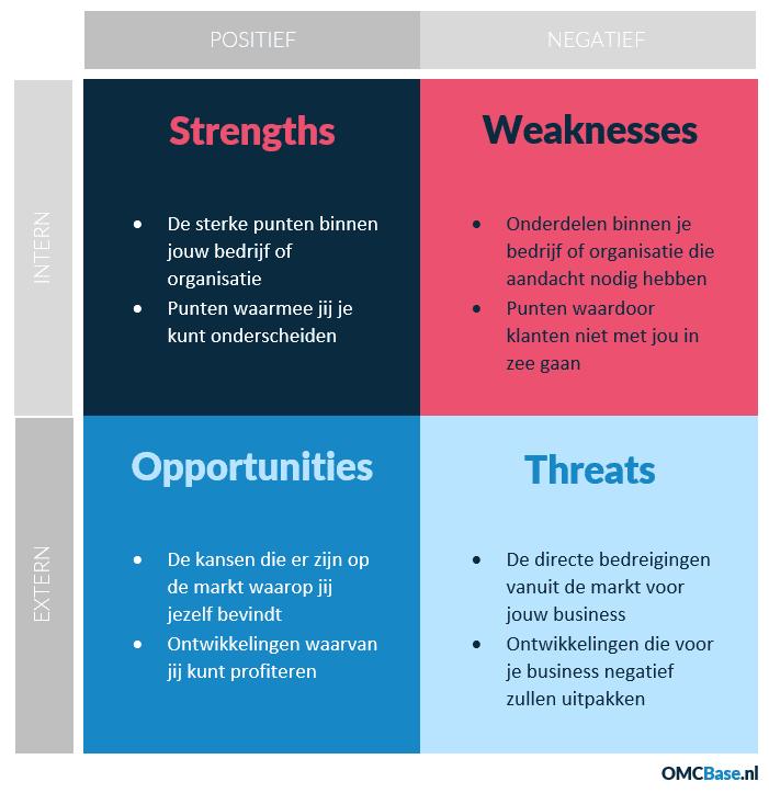 Een SWOT-analyes geeft inzicht in sterkes, zwaktes, kansen en bedreigingen