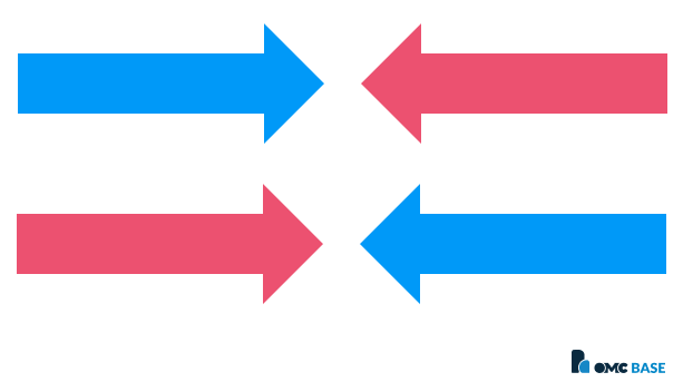 Kernwaarden communiceren van organisatie naar klant en merkwaarden van klant naar organisatie