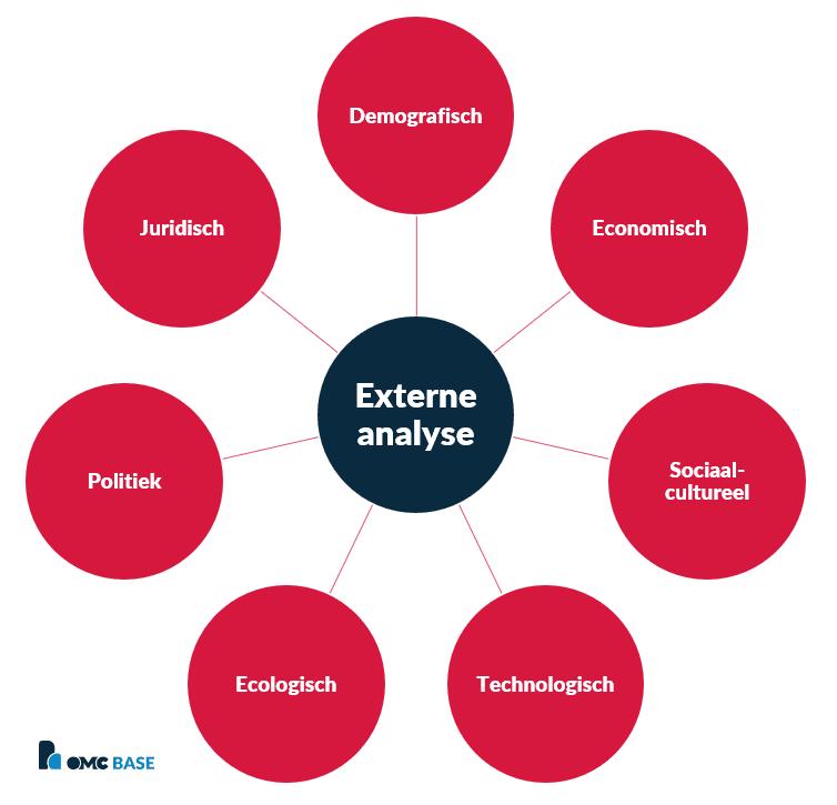 macro analyse externe omgeving DESTEP