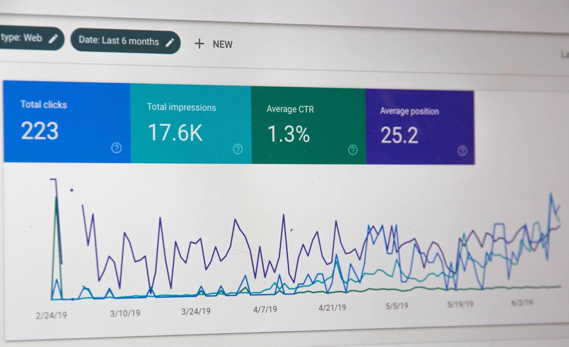 Gebruik Google Analytics om de resultaten van je doelstellingen te meten