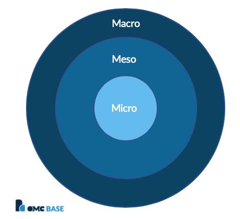 Macro Meso en Micro omgeving