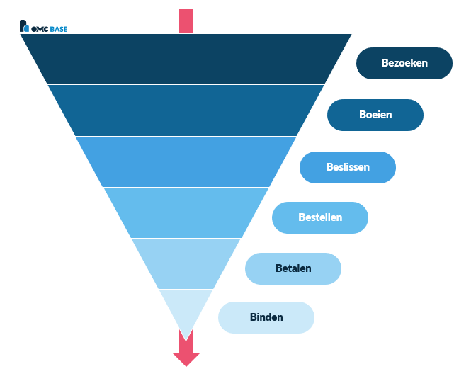online marketing funnel ofwel 6b-model
