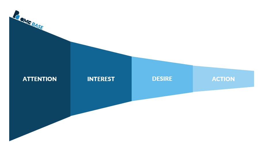 29 marketingmodellen voor jouw strategie