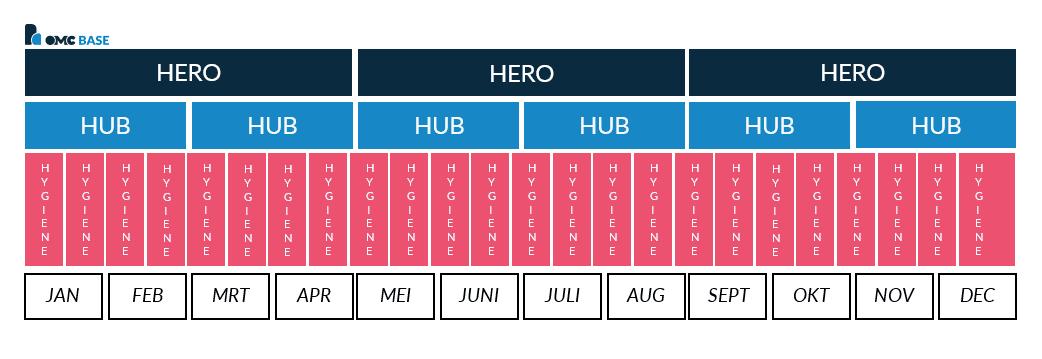 3H model voorbeeld