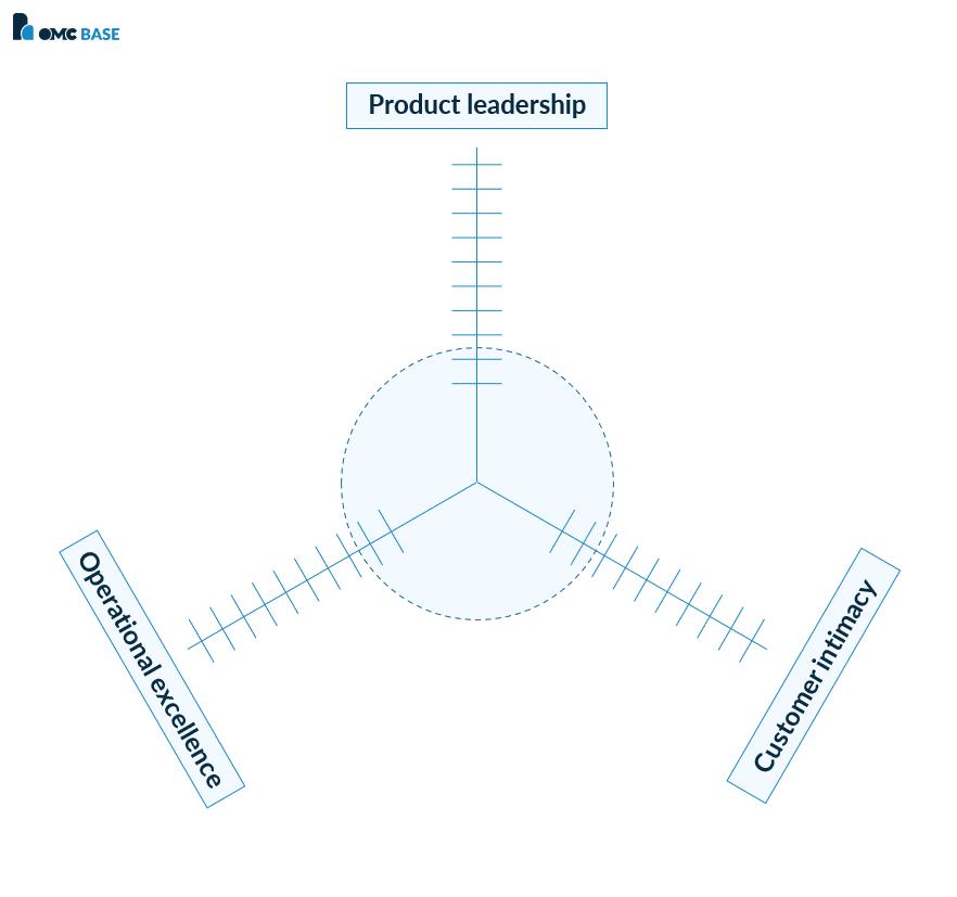Waardestrategieën Treacy en Wiersema OMCBase