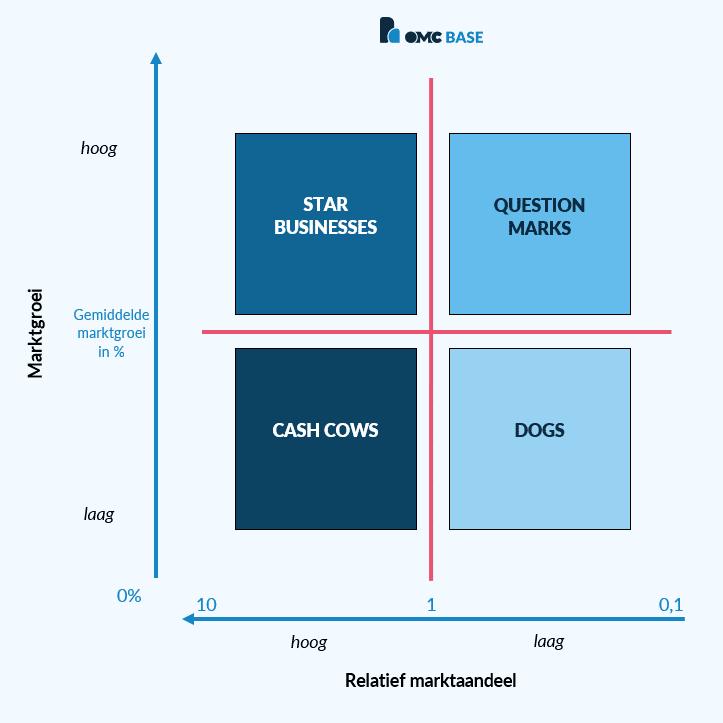 BCG matrix voorbeeld