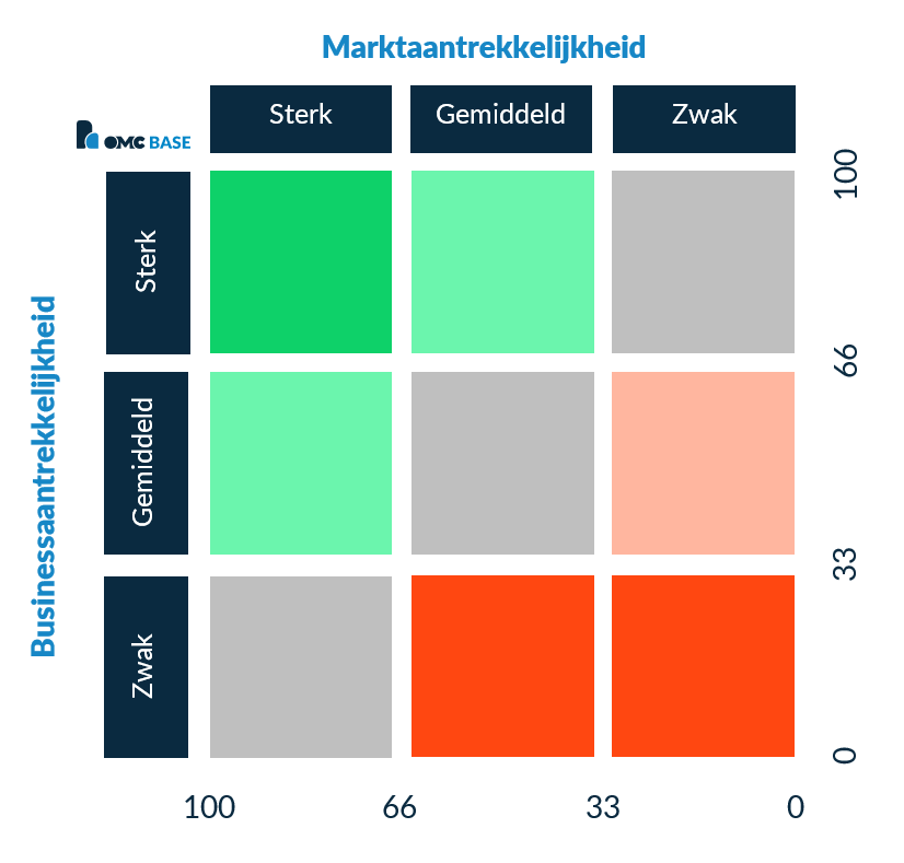 MaBa-analyse voorbeeld