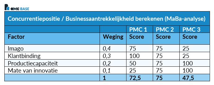 MaBa-analyse Businessaantrekkelijkheid berekenen