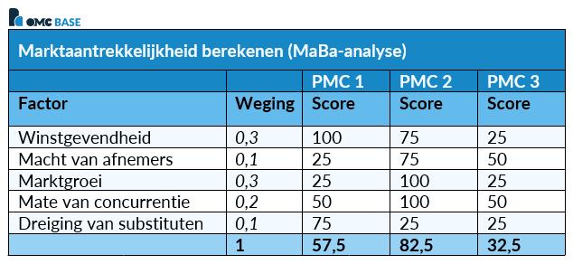 MaBa-analyse Marktaantrekkelijkheid berekenen